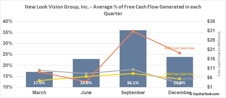 New Look Vision Group, Inc. (TSE:BCI.TO) Free Cash Flow Seasonality