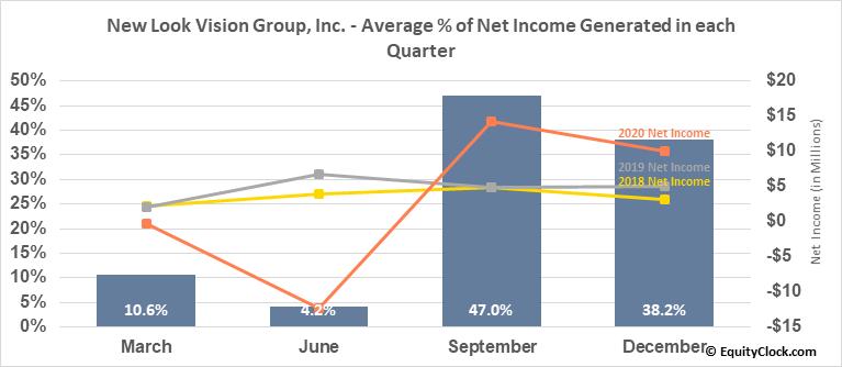 New Look Vision Group, Inc. (TSE:BCI.TO) Net Income Seasonality