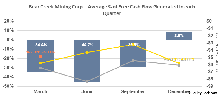 Bear Creek Mining Corp. (TSXV:BCM.V) Free Cash Flow Seasonality