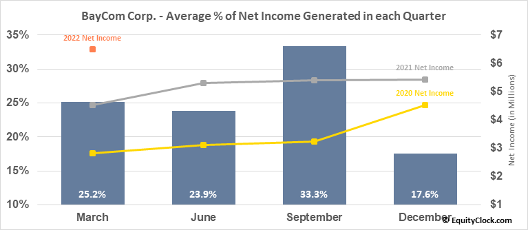 BayCom Corp. (NASD:BCML) Net Income Seasonality