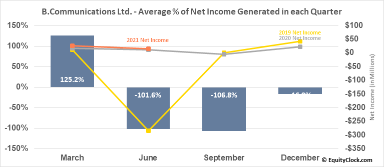 B.Communications Ltd. (OTCMKT:BCOMF) Net Income Seasonality