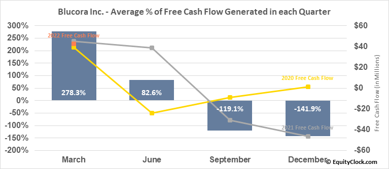 Blucora Inc. (NASD:BCOR) Free Cash Flow Seasonality
