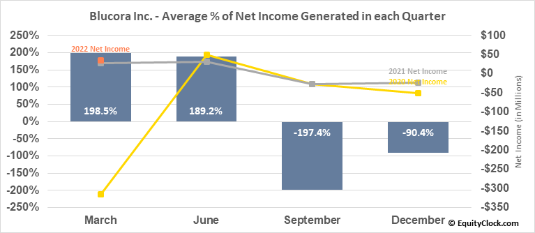 Blucora Inc. (NASD:BCOR) Net Income Seasonality