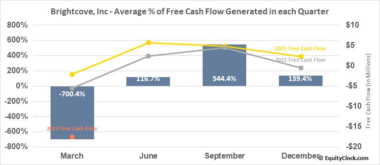 Brightcove, Inc (NASD:BCOV) Free Cash Flow Seasonality