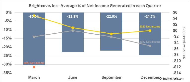 Brightcove, Inc (NASD:BCOV) Net Income Seasonality