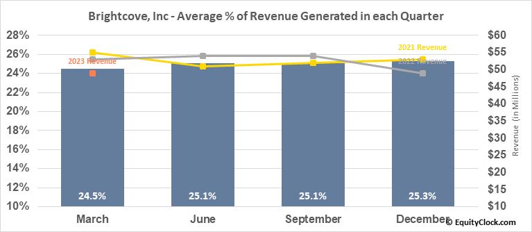Brightcove, Inc (NASD:BCOV) Revenue Seasonality