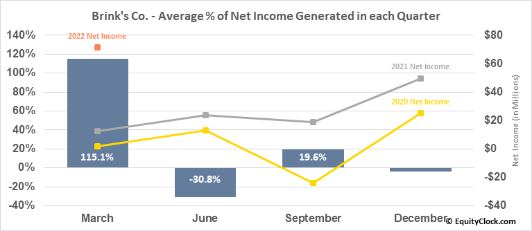 Brink's Co. (NYSE:BCO) Net Income Seasonality