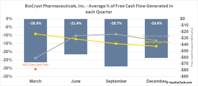BioCryst Pharmaceuticals, Inc. (NASD:BCRX) Free Cash Flow Seasonality