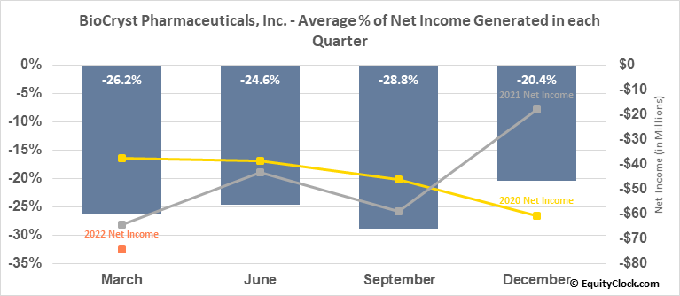 BioCryst Pharmaceuticals, Inc. (NASD:BCRX) Net Income Seasonality