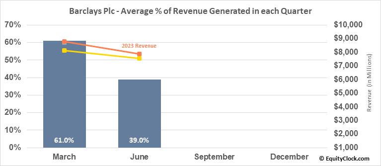 Barclays Plc (NYSE:BCS) Revenue Seasonality