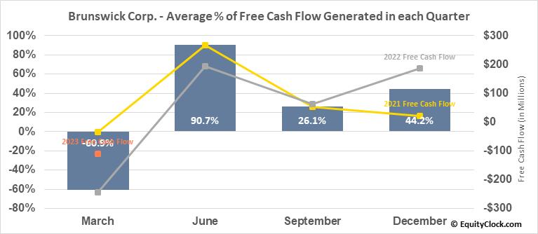 Brunswick Corp. (NYSE:BC) Free Cash Flow Seasonality