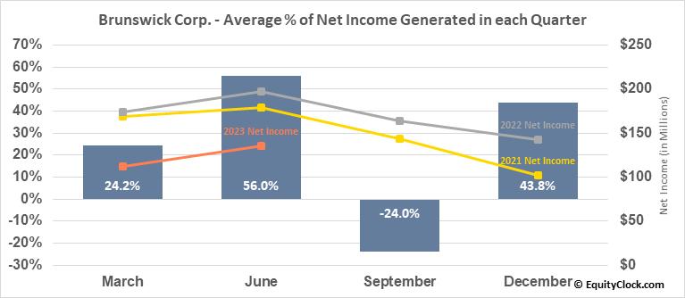 Brunswick Corp. (NYSE:BC) Net Income Seasonality