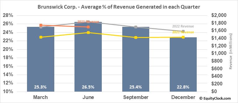 Brunswick Corp. (NYSE:BC) Revenue Seasonality