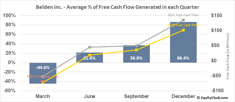 Belden Inc. (NYSE:BDC) Free Cash Flow Seasonality