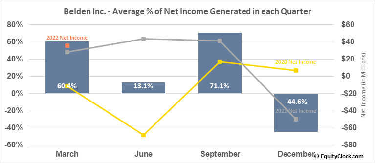 Belden Inc. (NYSE:BDC) Net Income Seasonality