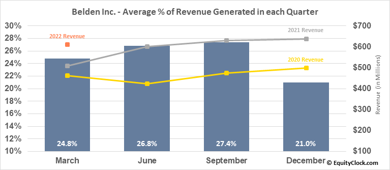 Belden Inc. (NYSE:BDC) Revenue Seasonality