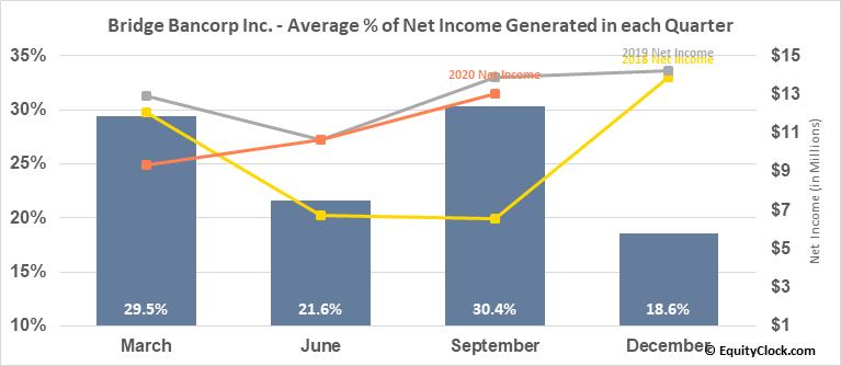 Bridge Bancorp Inc. (NASD:BDGE) Net Income Seasonality