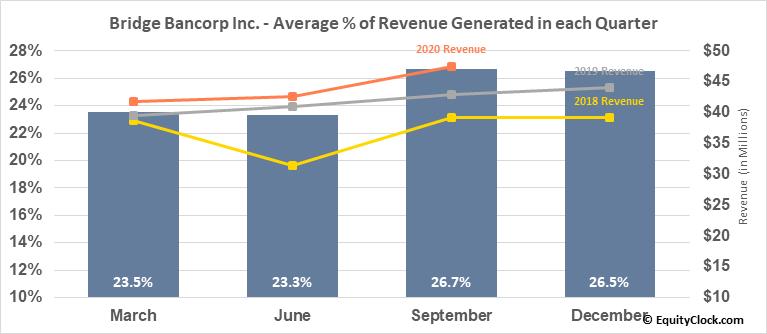 Bridge Bancorp Inc. (NASD:BDGE) Revenue Seasonality