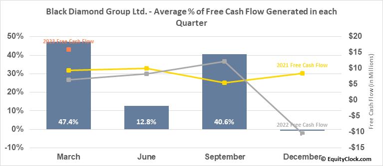 Black Diamond Group Ltd. (TSE:BDI.TO) Free Cash Flow Seasonality