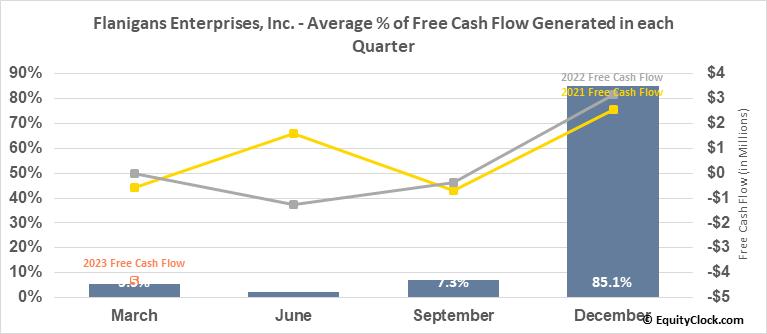 Flanigans Enterprises, Inc. (AMEX:BDL) Free Cash Flow Seasonality