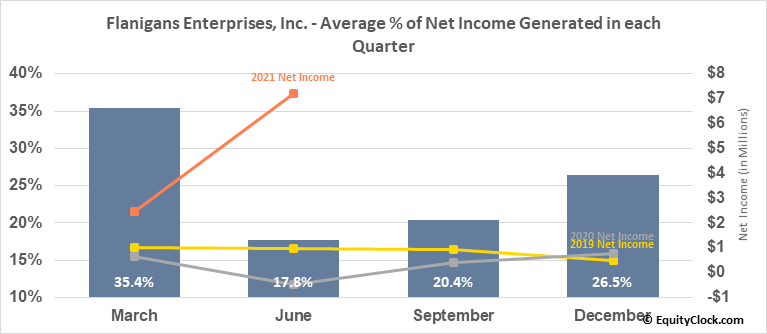 Flanigans Enterprises, Inc. (AMEX:BDL) Net Income Seasonality