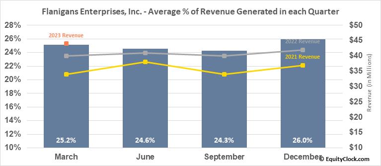 Flanigans Enterprises, Inc. (AMEX:BDL) Revenue Seasonality