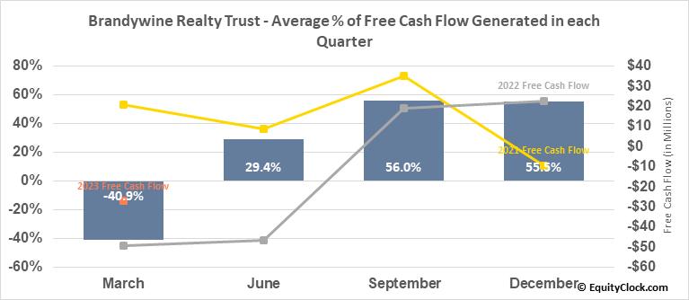 Brandywine Realty Trust (NYSE:BDN) Free Cash Flow Seasonality