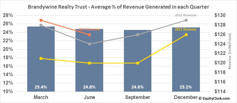 Brandywine Realty Trust (NYSE:BDN) Revenue Seasonality