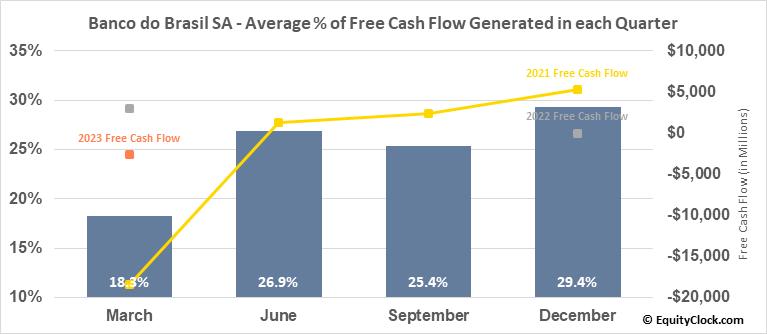 Banco do Brasil SA (OTCMKT:BDORY) Free Cash Flow Seasonality