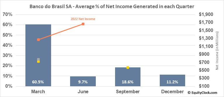 Banco do Brasil SA (OTCMKT:BDORY) Net Income Seasonality
