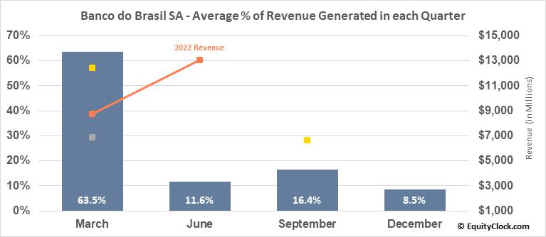 Banco do Brasil SA (OTCMKT:BDORY) Revenue Seasonality
