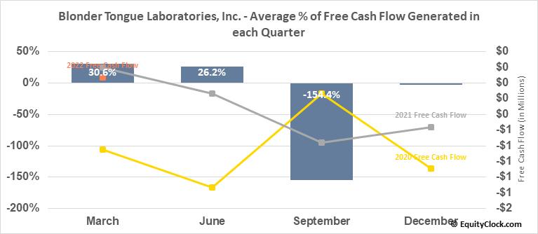Blonder Tongue Laboratories, Inc. (AMEX:BDR) Free Cash Flow Seasonality
