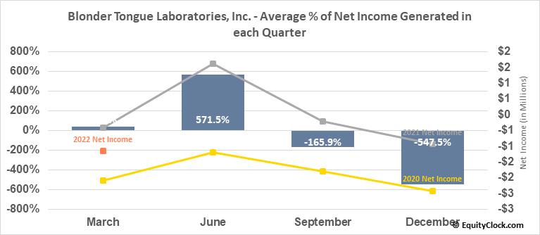Blonder Tongue Laboratories, Inc. (AMEX:BDR) Net Income Seasonality