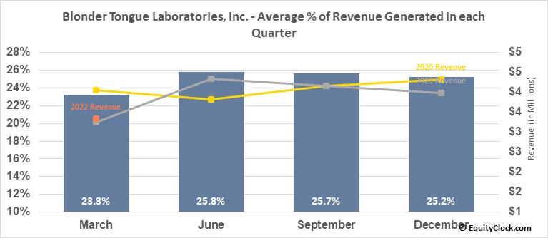Blonder Tongue Laboratories, Inc. (AMEX:BDR) Revenue Seasonality