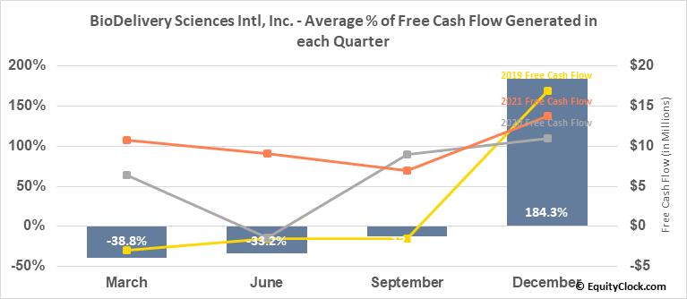 BioDelivery Sciences Intl, Inc. (NASD:BDSI) Free Cash Flow Seasonality