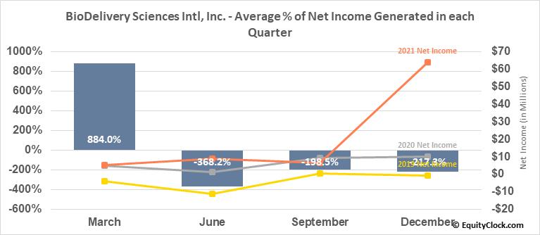 BioDelivery Sciences Intl, Inc. (NASD:BDSI) Net Income Seasonality