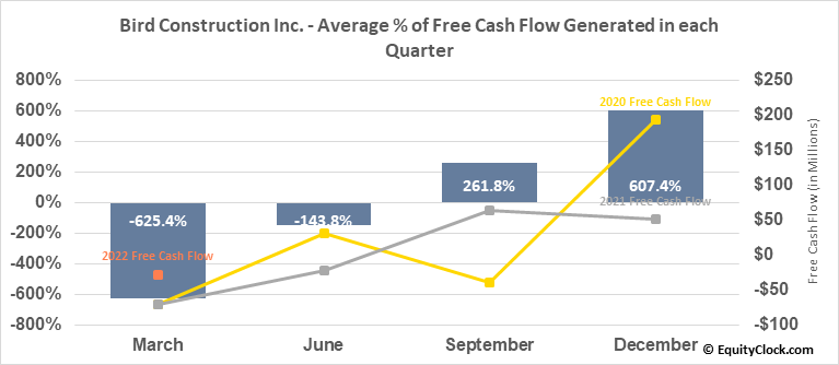 Bird Construction Inc. (TSE:BDT.TO) Free Cash Flow Seasonality