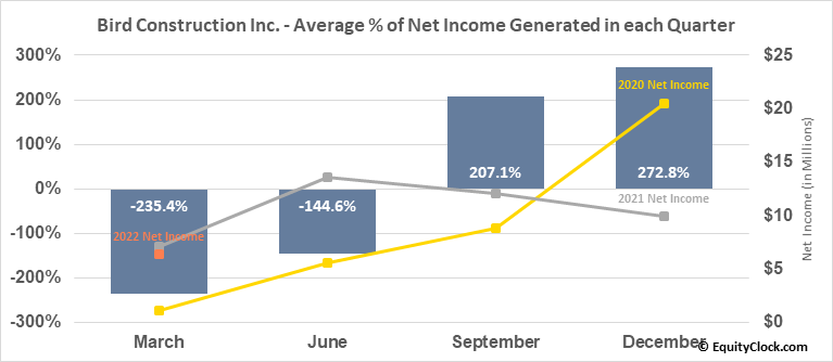 Bird Construction Inc. (TSE:BDT.TO) Net Income Seasonality