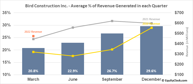 Bird Construction Inc. (TSE:BDT.TO) Revenue Seasonality