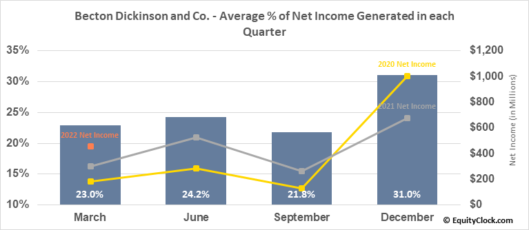 Becton Dickinson and Co. (NYSE:BDX) Net Income Seasonality