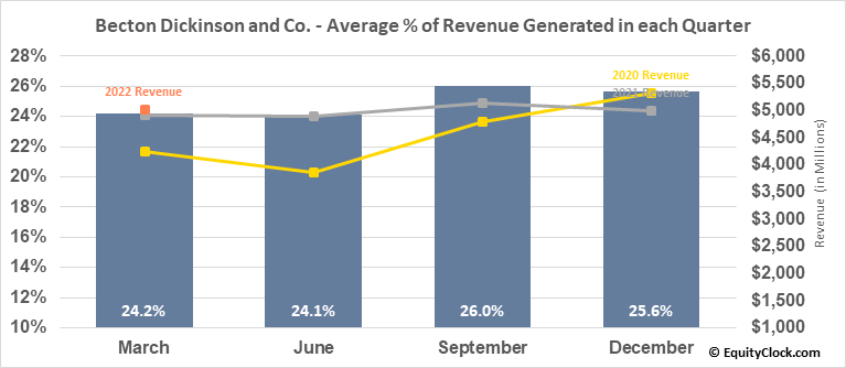 Becton Dickinson and Co. (NYSE:BDX) Revenue Seasonality