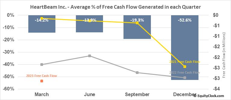 BioTelemetry, Inc. (NASD:BEAT) Free Cash Flow Seasonality