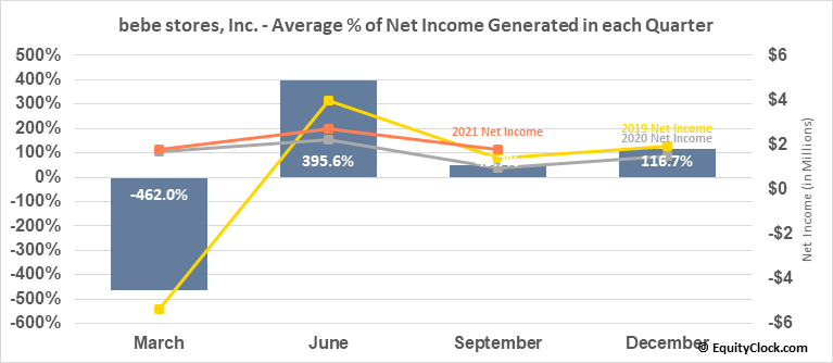 bebe stores, Inc. (OTCMKT:BEBE) Net Income Seasonality