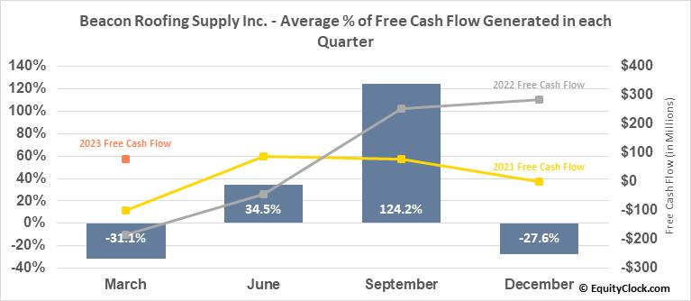 Beacon Roofing Supply Inc. (NASD:BECN) Free Cash Flow Seasonality