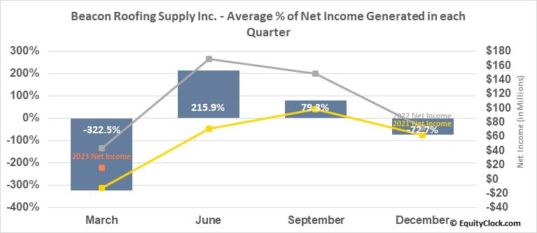 Beacon Roofing Supply Inc. (NASD:BECN) Net Income Seasonality
