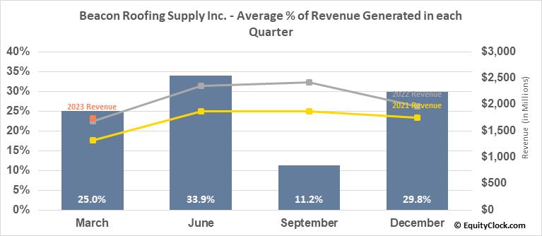 Beacon Roofing Supply Inc. (NASD:BECN) Revenue Seasonality