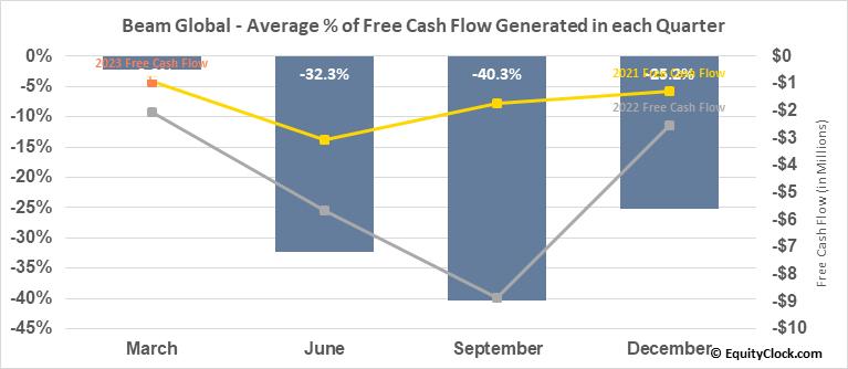 Beam Global (NASD:BEEM) Free Cash Flow Seasonality