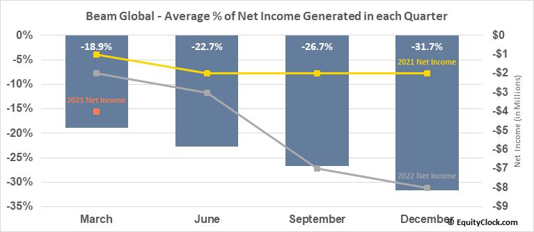 Beam Global (NASD:BEEM) Net Income Seasonality
