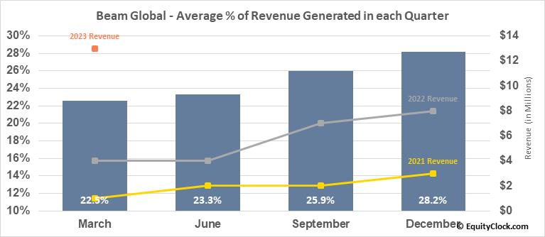 Beam Global (NASD:BEEM) Revenue Seasonality