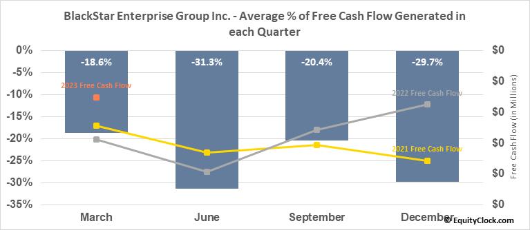 BlackStar Enterprise Group Inc. (OTCMKT:BEGI) Free Cash Flow Seasonality
